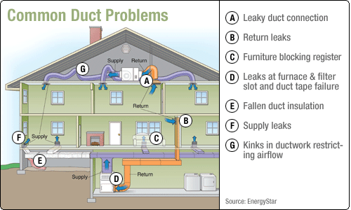 Residential HVAC Duct System on supply and return duct for hvac design